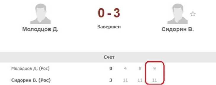 Результат поединка Молодцов Сидорин в настольном теннисе