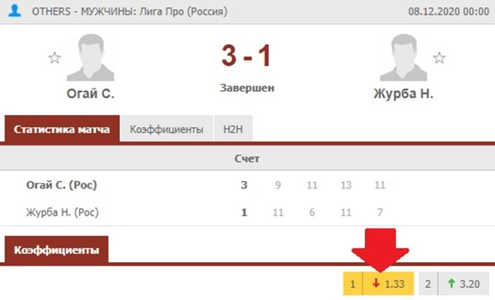 Результаты матча «Сергей Огай – Николай Журба» в Лиге Про (Россия)