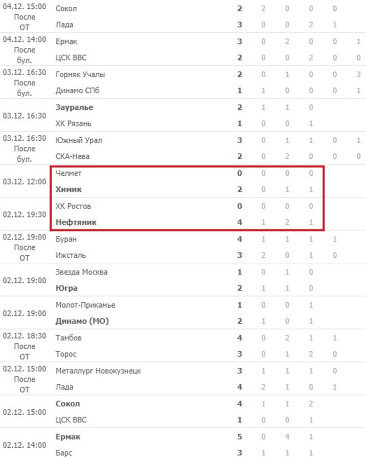 Статистика забитых шайб в ВХЛ