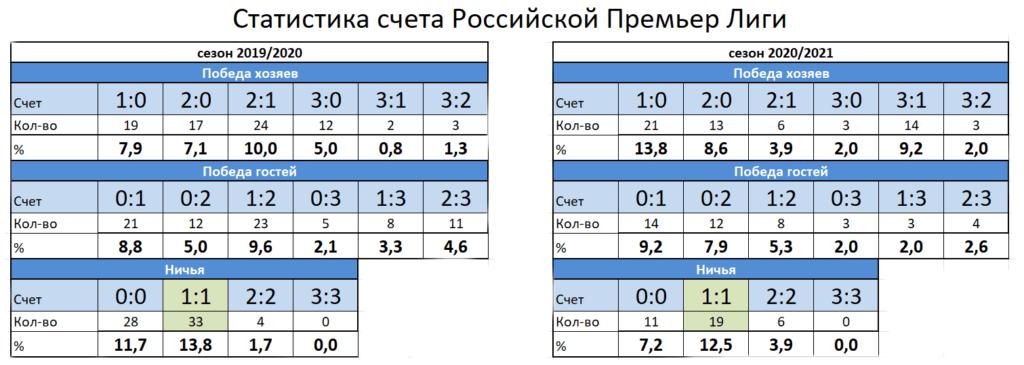 Какой счет самый популярной в российской премьер-лиге