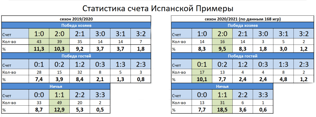 Статистика счета по футболу в Испанской Примере