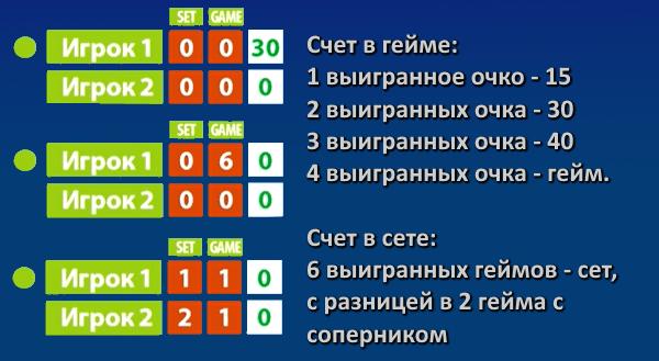 Правило счета в теннисе